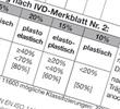 Klassifizierung in Klassifizierung auf www.abdichten.de