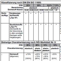 Fachthema: Klassifizierung von Dichtstoffen in Fachthema: Klassifizierung von Dichtstoffen auf www.abdichten.de