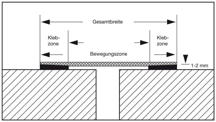 7 Abdichten der Fugen mit Elastomer-Fugenbändern  in IVD-Merkblatt 4 - Abdichten von Fugen im Hochbau mit aufzuklebenden Elastomer-Fugenbändern auf www.abdichten.de
