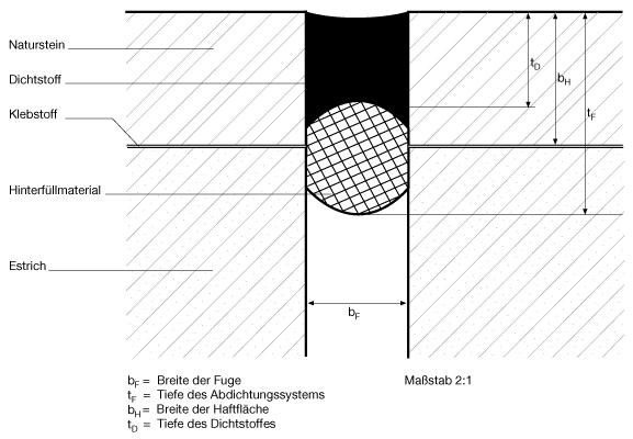 6 Wesentliche Einsatzkriterien in IVD-Merkblatt 8 - Konstruktive Ausführung und Abdichtung von Fugen im Holzfußbodenbereich auf www.abdichten.de