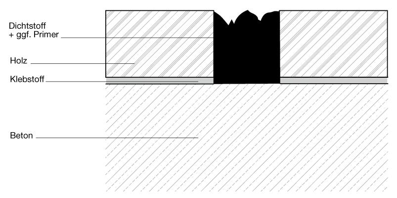 7 Systemkomponenten und Hilfsmittel in IVD-Merkblatt 8 - Konstruktive Ausführung und Abdichtung von Fugen im Holzfußbodenbereich auf www.abdichten.de
