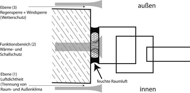 3 Grundlagen in IVD-Merkblatt 9 - Spritzbare Dichtstoffe in der Anschlussfuge für Fenster und Außentüren auf www.abdichten.de