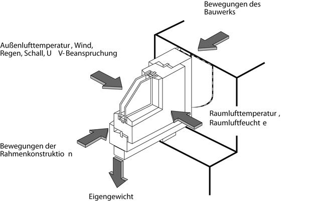 4 Einwirkungen auf das Fensterelement und die Anschlussfugen in IVD-Merkblatt 9 - Spritzbare Dichtstoffe in der Anschlussfuge für Fenster und Außentüren auf www.abdichten.de