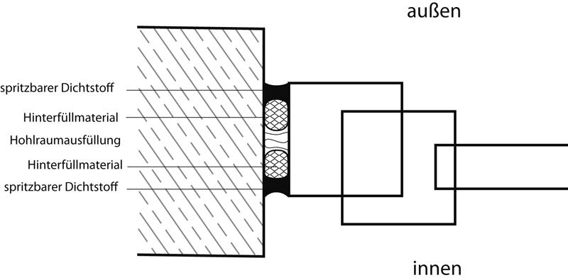 5 Die Anschlussfuge in IVD-Merkblatt 9 - Spritzbare Dichtstoffe in der Anschlussfuge für Fenster und Außentüren auf www.abdichten.de
