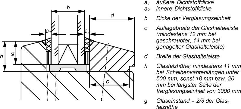 5 Ausführung der Abdichtung zwischen Glas und Rahmen mit Dichtstoffen  in IVD-Merkblatt 10 - Glasabdichtung am Holzfenster mit Dichtstoffen auf www.abdichten.de