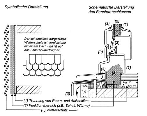 3 Bauphysikalische Grundlagen – Ebenenmodell in IVD-Merkblatt 13 - Glasabdichtung an Holz-Metall-Fensterkonstruktionen mit Dichtstoffen auf www.abdichten.de