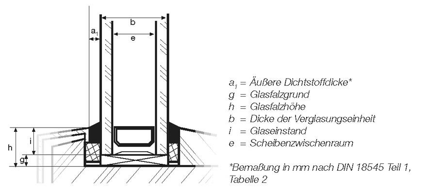 8 Ausführung der Glasabdichtung zwischen Glas und Rahmen mit Dichtstoffen  in IVD-Merkblatt 13 - Glasabdichtung an Holz-Metall-Fensterkonstruktionen mit Dichtstoffen auf www.abdichten.de