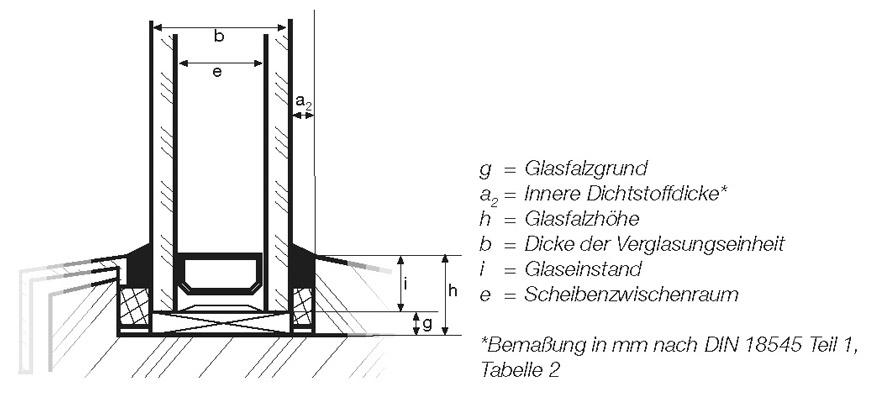 8 ausf hrung der glasabdichtung zwischen glas und rahmen. Black Bedroom Furniture Sets. Home Design Ideas