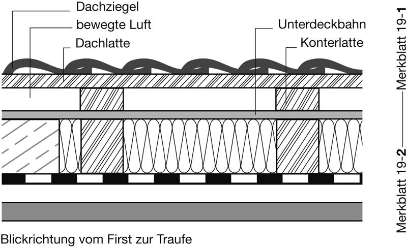 2 Geltungsbereich in IVD-Merkblatt 19-1 - Abdichtungen von Fugen und Anschlüssen im Dachbereich (Außenbereich) auf www.abdichten.de