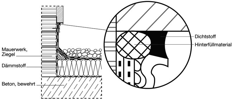 4 Einsatzbeispiele in IVD-Merkblatt 19-1 - Abdichtungen von Fugen und Anschlüssen im Dachbereich (Außenbereich) auf www.abdichten.de