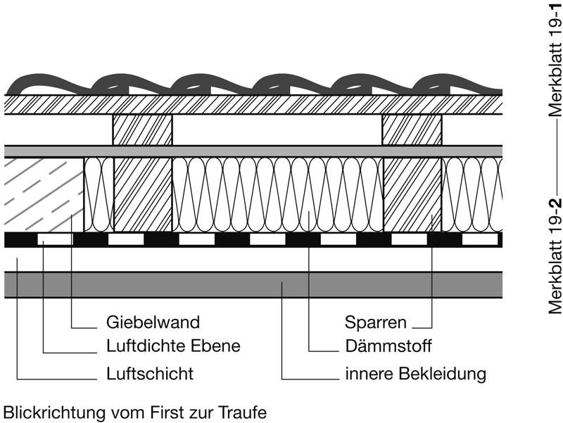 2 Geltungsbereich in IVD-Merkblatt 19-2 - Abdichtungen von Fugen und Anschlüssen im Dachbereich (Luftdichte Ebene) auf www.abdichten.de