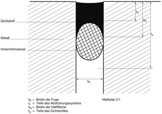 9 Wesentliche Einsatzkriterien in IVD-Merkblatt 22 - Anschlussfugen im Stahl- und Aluminium-Fassadenbau sowie konstruktiven Glasbau auf www.abdichten.de