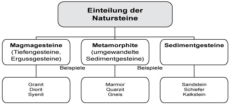 3 Allgemeines zum Thema Natursteine in IVD-Merkblatt 23 - Abdichtungen von Fugen und Anschlüssen an Naturstein auf www.abdichten.de