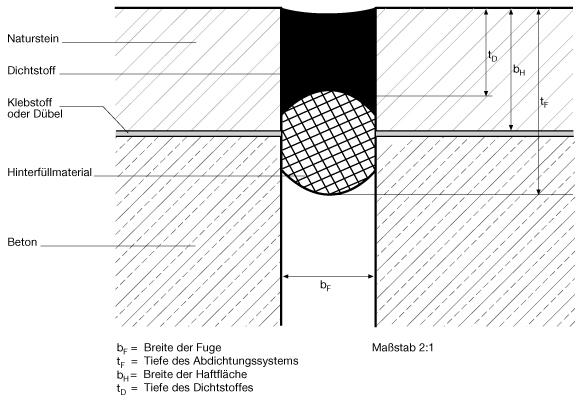 8 Wesentliche Einsatzkriterien in IVD-Merkblatt 23 - Abdichtungen von Fugen und Anschlüssen an Naturstein auf www.abdichten.de