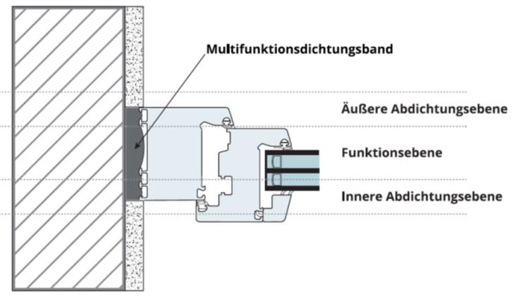 1 Vorwort in IVD-Merkblatt 26-1 - Abdichten von Fenster-  und Fassadenfugen  mit imprägnierten Fugendichtungsbändern und Multifunktionsdichtungsbändern auf www.abdichten.de