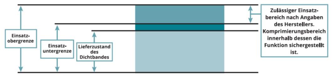3 Grundlagen in IVD-Merkblatt 26-1 - Abdichten von Fenster-  und Fassadenfugen  mit imprägnierten Fugendichtungsbändern und Multifunktionsdichtungsbändern auf www.abdichten.de