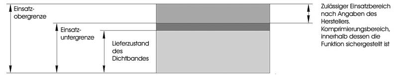 3 Grundlagen in IVD-Merkblatt 26 - Abdichten von Fenster- und Fassadenfugen mit vorkomprimierten und imprägnierten Fugendichtbändern  (Kompribänder) auf www.abdichten.de