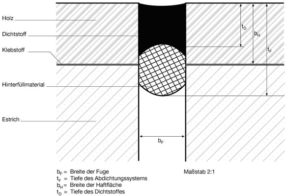 8 Wesentliche Einsatzkriterien in IVD-Merkblatt 27 - Abdichten von Anschluss- und Bewegungsfugen an der Fassade mit spritzbaren Dichtstoffen auf www.abdichten.de