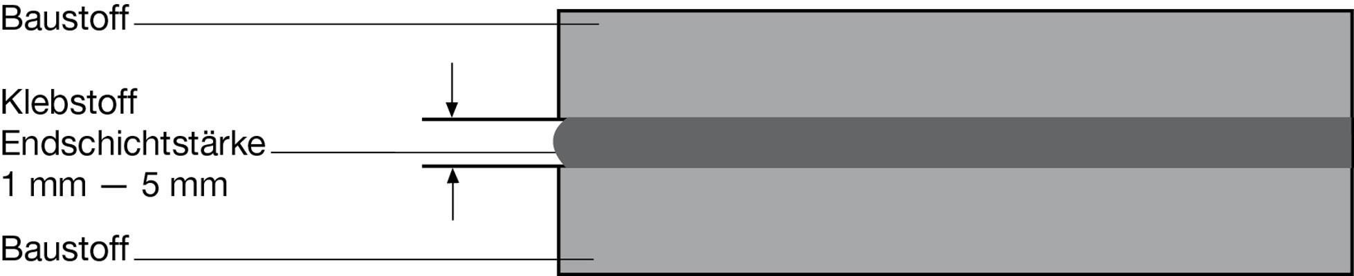 7Konstruktion der Klebstoff-Fugen/Abdichtungen in IVD-Merkblatt 30 - Montageklebstoffe für Klebungen und Abdichtungen auf www.abdichten.de