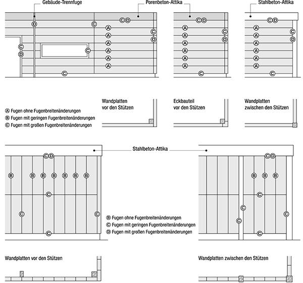 3 Fugenarten in IVD-Merkblatt 32 - Bewehrte Wandplatten aus Porenbeton auf www.abdichten.de