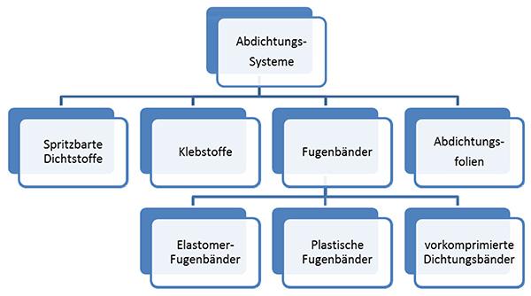 3Einteilung der Abdichtungs-Systeme in IVD-Merkblatt 35 - Dichten und Kleben am Bau – Systeme-Einteilung-Anwendung auf www.abdichten.de